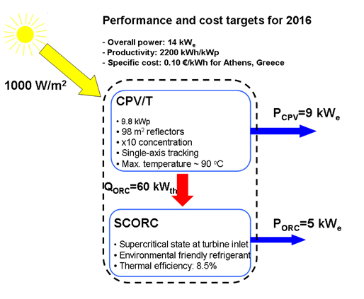 Scematic energy diagram ORC Rankine - CPVT