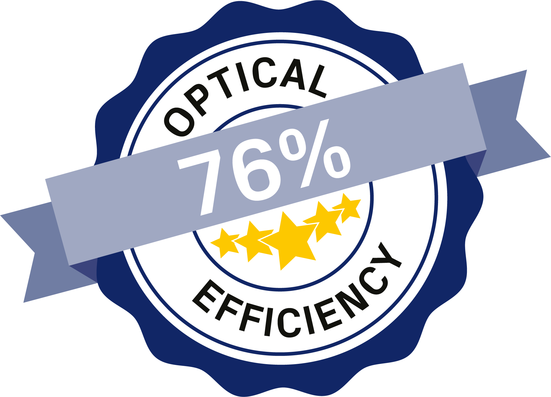 76 % optical efficiency