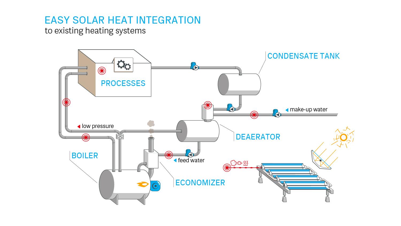 Integración fácil del calor solar