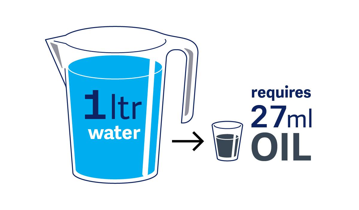 Desalination oil equivalent