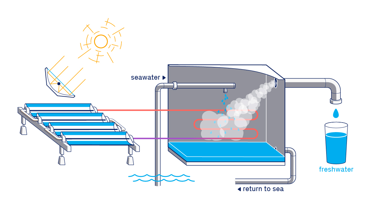 solar thermal desalination process
