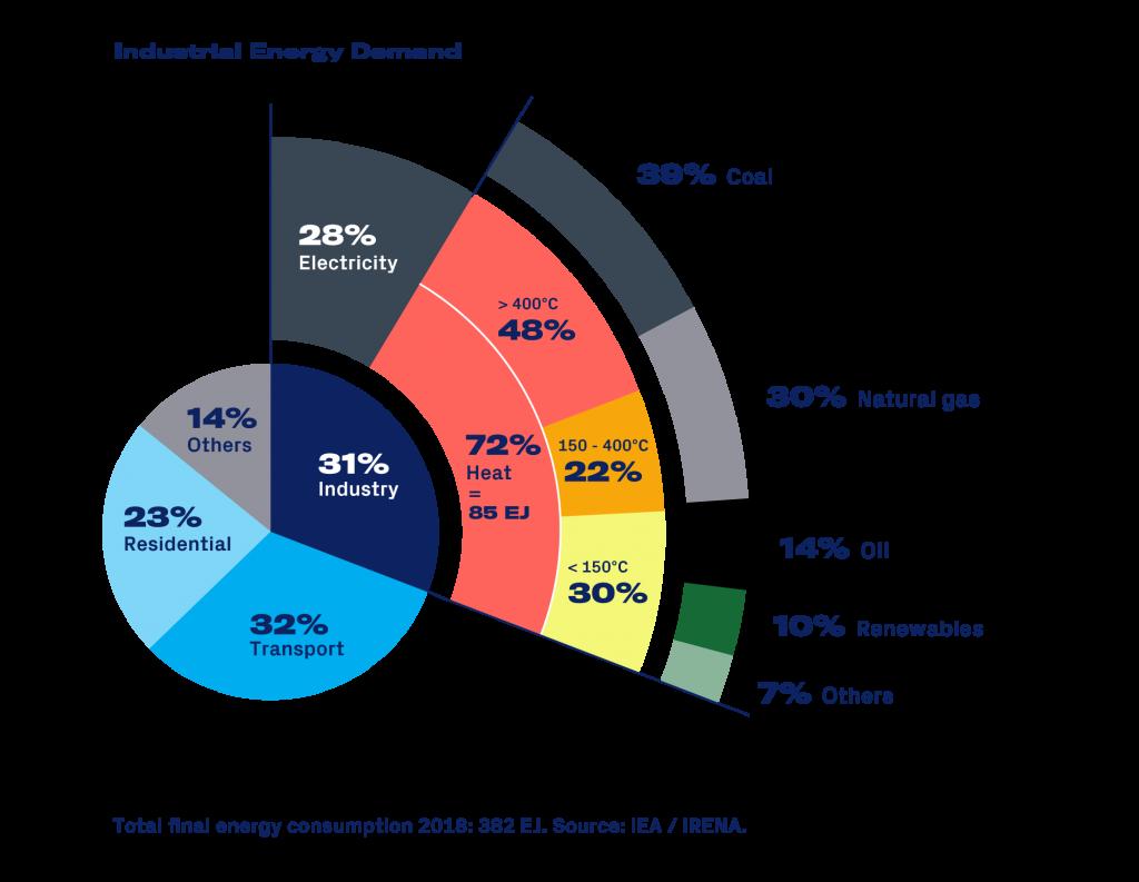 industrial energy demand