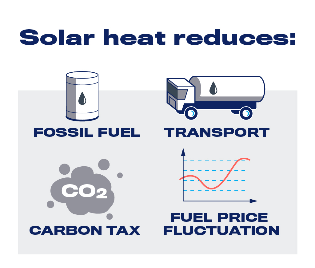 Solar heat advantages mining