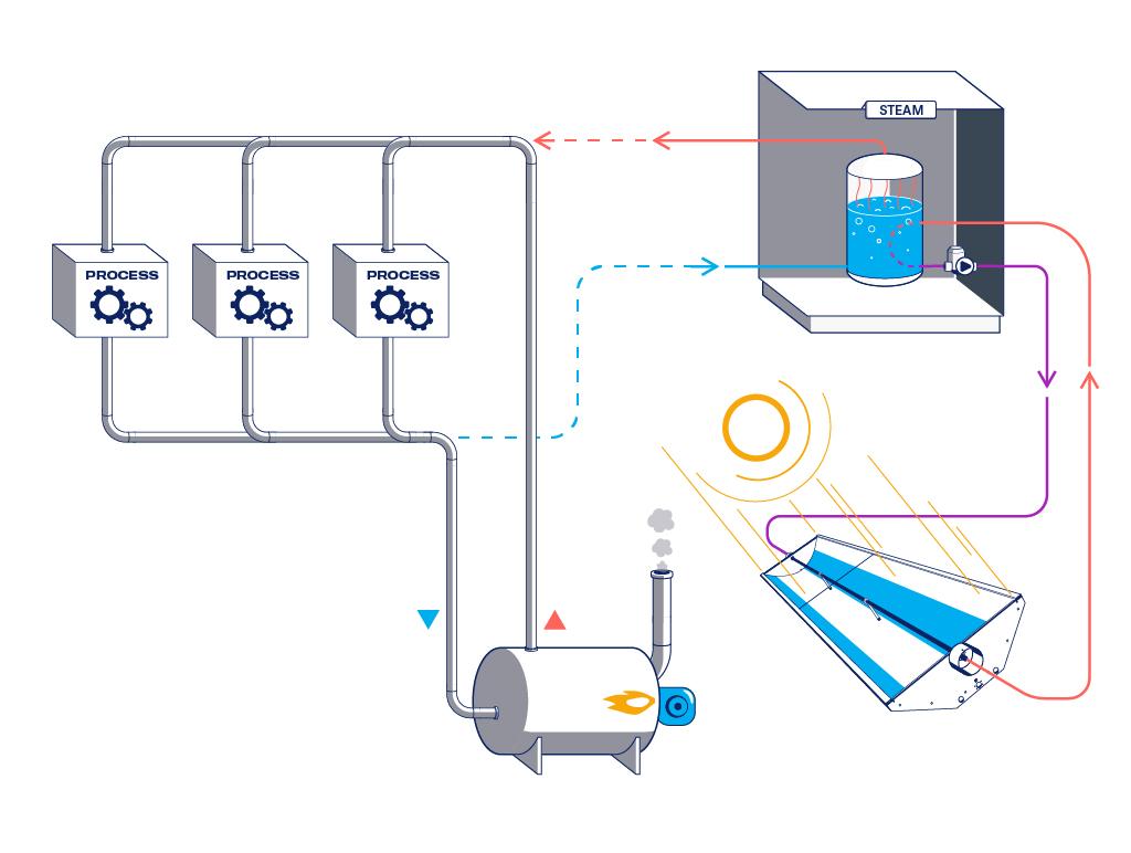 Solar-collector-Steam-Process