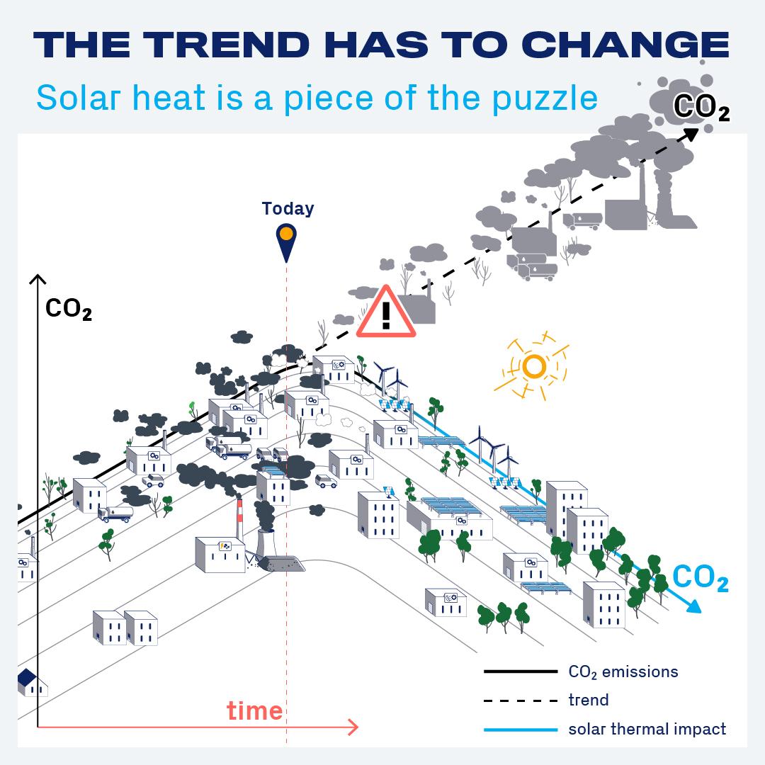 Co2 Emission Trend