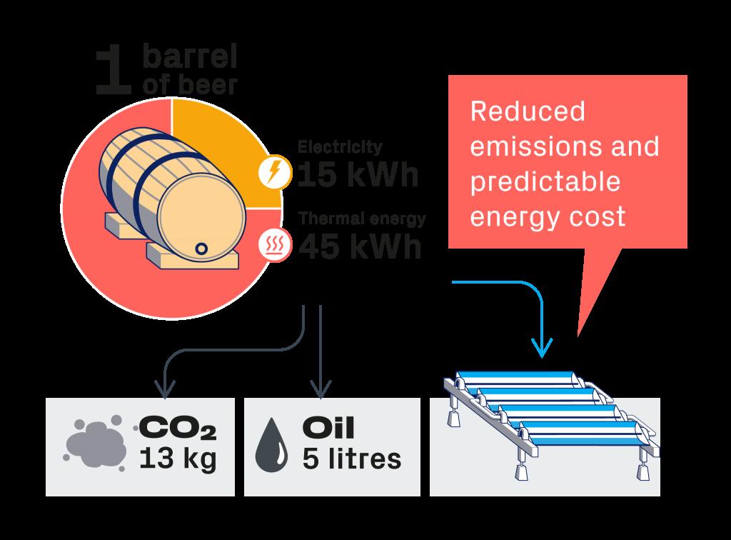 Solar Brewery Advantages