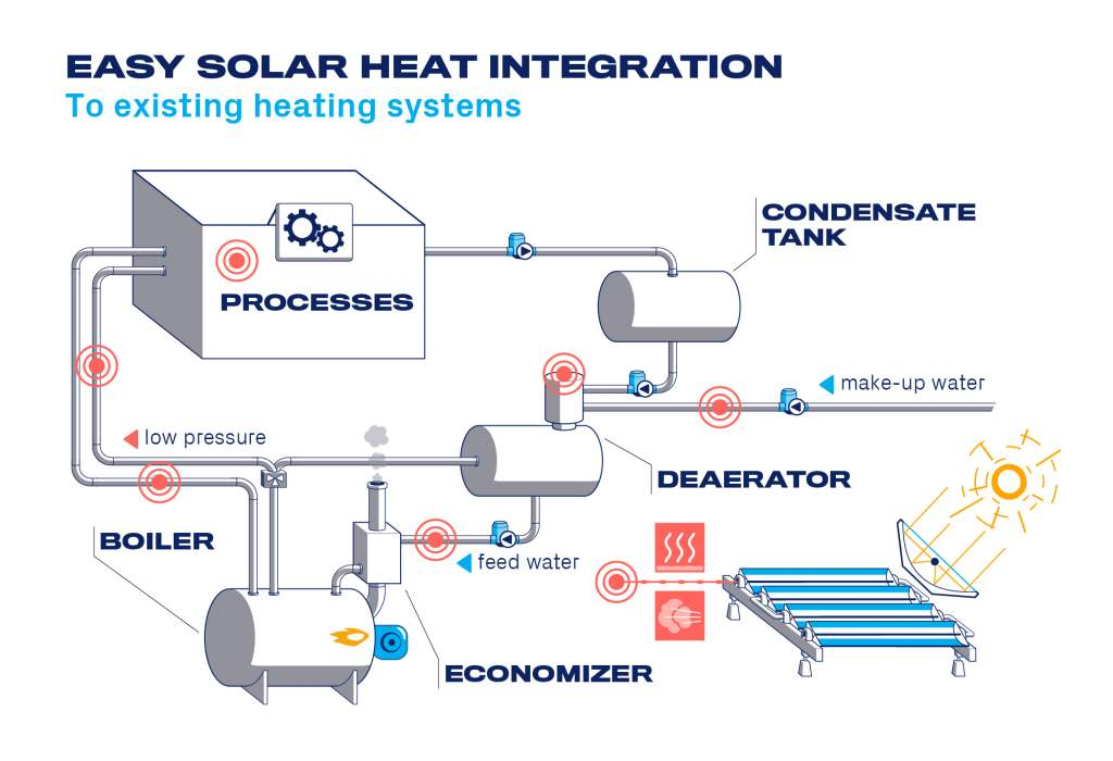 Solar thermal integration points