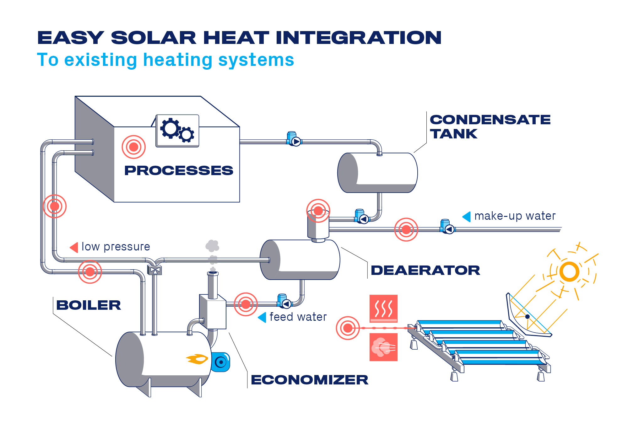 Solar collectors integration into existing systems