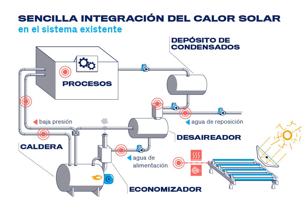 Sencilla integración del calor solar en el sistema existente